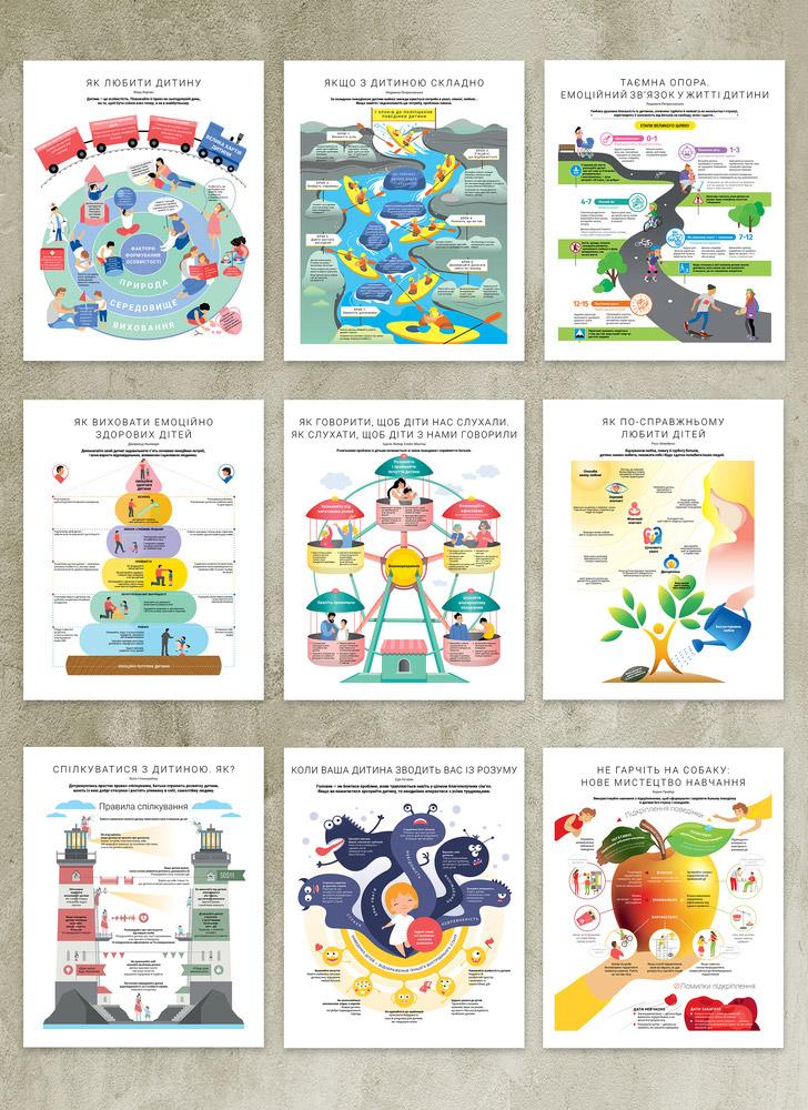 Комплект коуч-плакатів «Як спілкуватися з дитиною» (українською мовою)