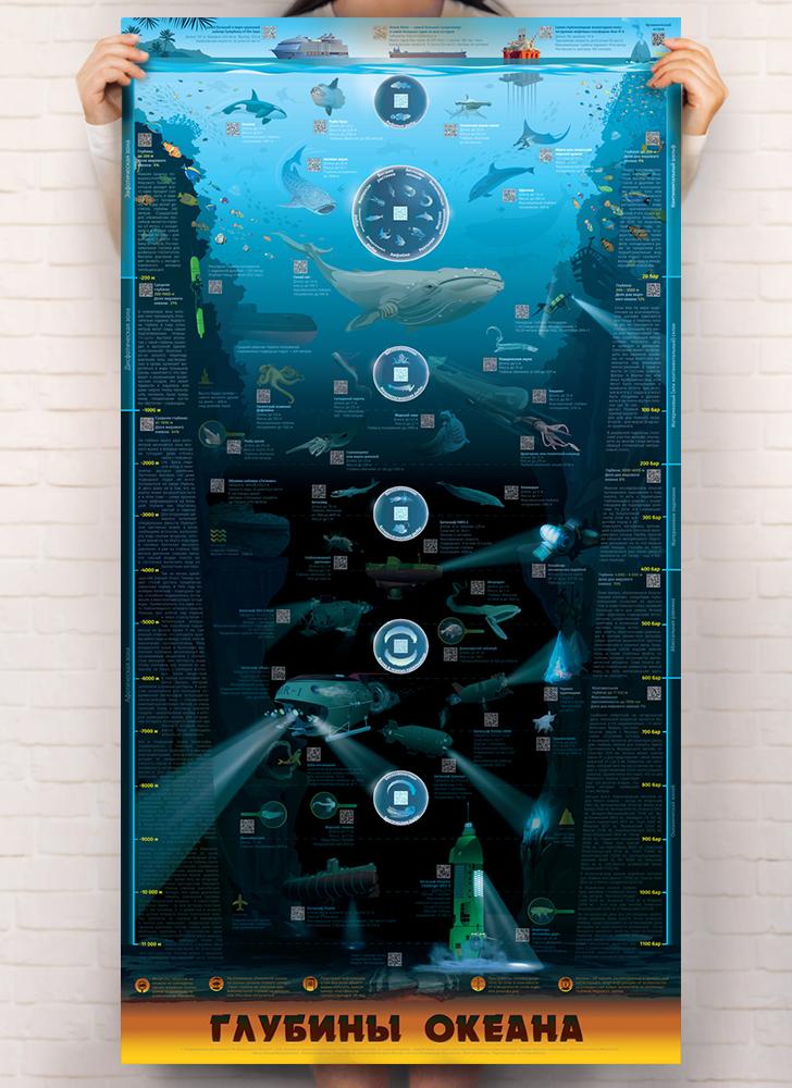 Умный плакат «Глубины океана» (на русском языке)