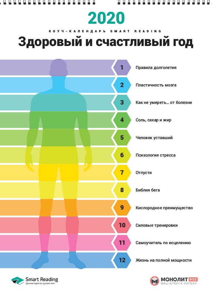 Розумний настінний календар на 2020 рік «Здоровий і щасливий рік» (російською мовою)