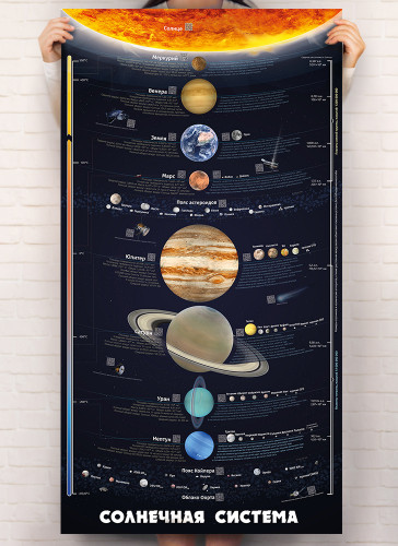Розумний плакат «Сонячна система» (російською мовою)
